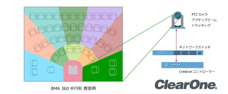 新製品CrestronのモジュールでClearOne BMA360のカメラコントロールの展開が簡単に