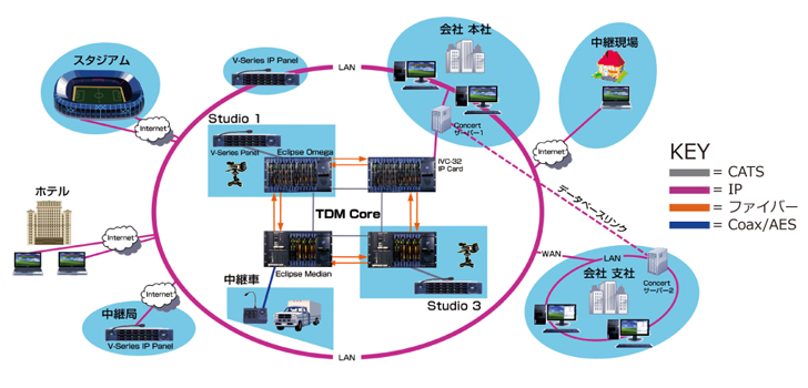 Clear-Com Hybrid Network System