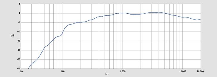 BMA360から2mの場所での周波数特性