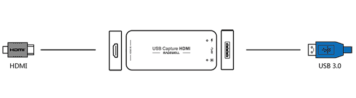 MAGEWELL USB Capture HDMIインターフェイス