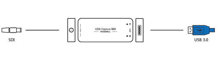 MAGEWELL USB Capture SDIインターフェイス