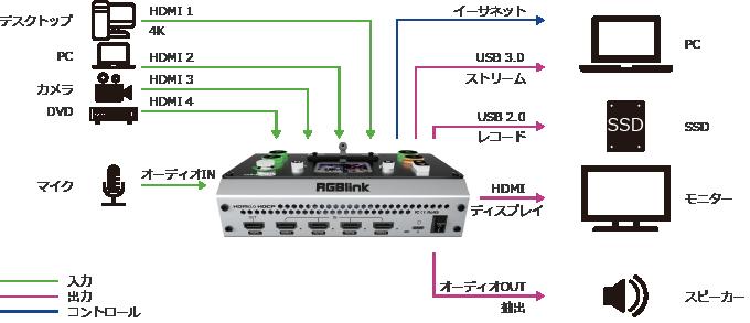 mini-proシステム図